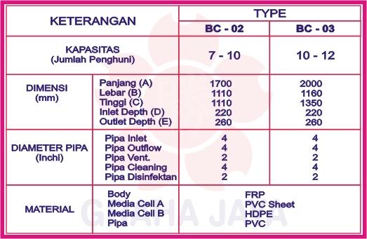 Tipe apa yang cocok untuk kebutuhan saya..?? Lihat list spesifikasinya dan tentukan tipe yang cocok untuk sanitasi anda..