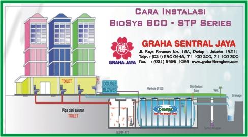 Instalasi STP BioFilter BioSys BCO-Series